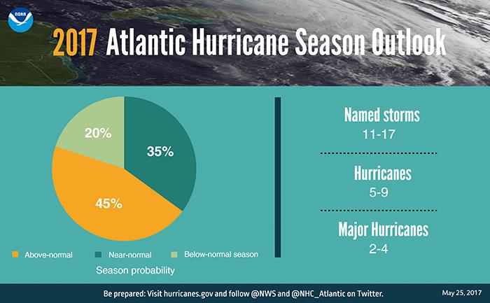 NOAA 2017 Hurricane Predictions